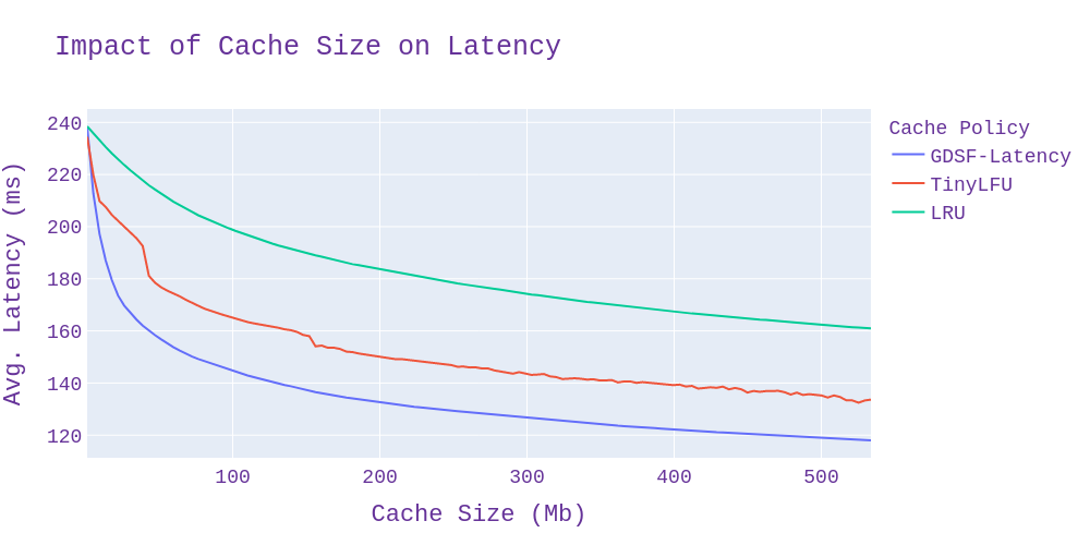 Impact of Cache Size on Latency