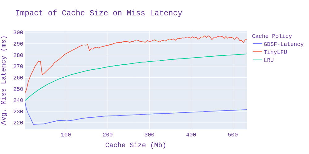 Impact of Cache Size on Miss Latency